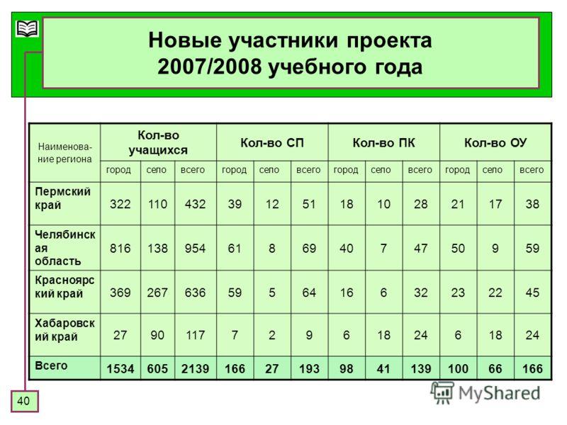 40 Новые участники проекта 2007/2008 учебного года Наименова- ние региона Кол-во учащихся Кол-во СПКол-во ПККол-во ОУ городселовсегогородселовсегогородселовсегогородселовсего Пермский край 322110432391251181028211738 Челябинск ая область 816138954618