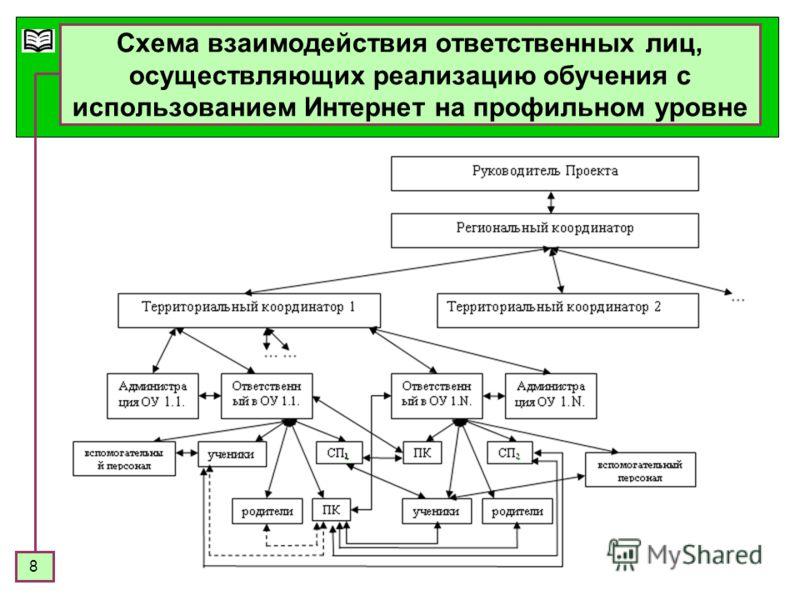 8 Схема взаимодействия ответственных лиц, осуществляющих реализацию обучения с использованием Интернет на профильном уровне