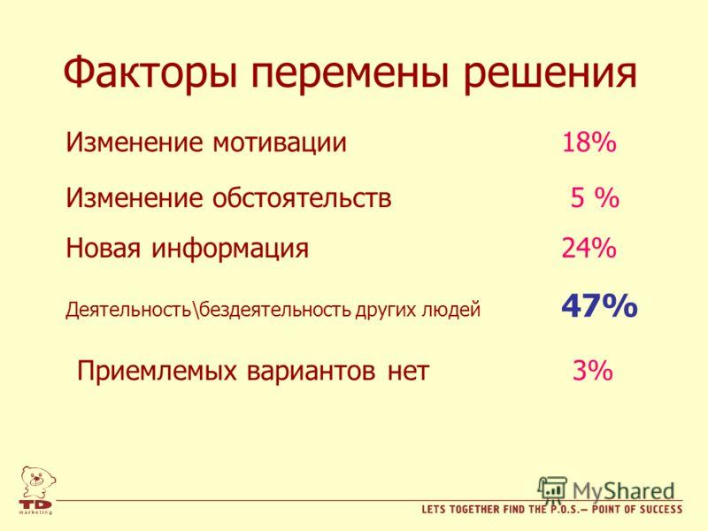 Факторы перемены решения Деятельность\бездеятельность других людей 47% Изменение мотивации 18% Изменение обстоятельств 5 % Новая информация 24% Приемлемых вариантов нет 3%
