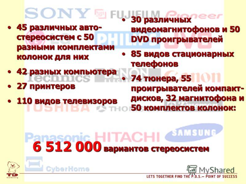 45 различных авто- стереосистем с 50 разными комплектами колонок для них45 различных авто- стереосистем с 50 разными комплектами колонок для них 42 разных компьютера42 разных компьютера 27 принтеров27 принтеров 110 видов телевизоров110 видов телевизо