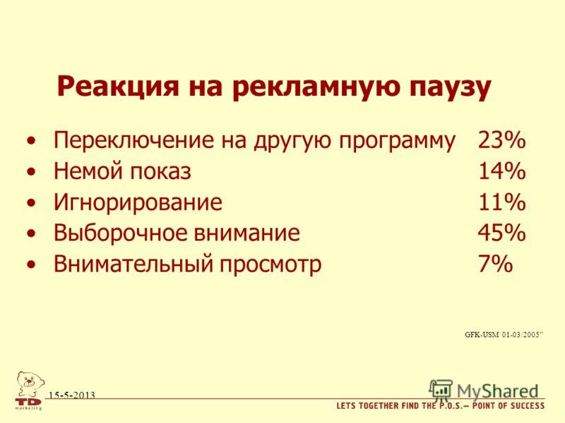 15-5-2013 Реакция на рекламную паузу Переключение на другую программу23% Немой показ14% Игнорирование11% Выборочное внимание45% Внимательный просмотр 7% GFK-USM 01-03/2005