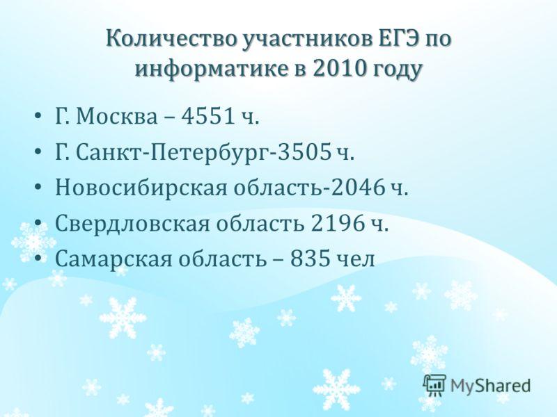 Количество участников ЕГЭ по информатике в 2010 году Г. Москва – 4551 ч. Г. Санкт-Петербург-3505 ч. Новосибирская область-2046 ч. Свердловская область 2196 ч. Самарская область – 835 чел