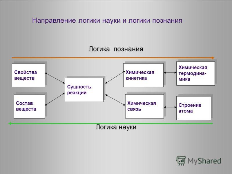 Направление логики науки и логики познания Логика познания Логика науки Строение атома Химическая связь Химическая кинетика Химическая термодина- мика Состав веществ Свойства веществ Сущность реакций