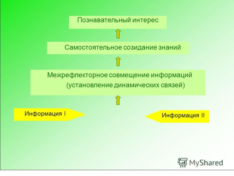 Познавательный интерес Самостоятельное созидание знаний Межрефлекторное совмещение информаций (установление динамических связей) Информация I Информация II
