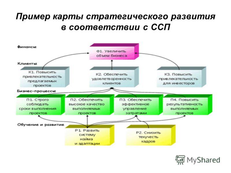 Пример карты стратегического развития в соответствии с ССП