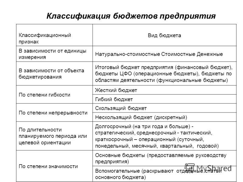 Классификация бюджетов предприятия Классификационный признак Вид бюджета В зависимости от единицы измерения Натурально-стоимостные Стоимостные Денежные В зависимости от объекта бюджетирования Итоговый бюджет предприятия (финансовый бюджет), бюджеты Ц