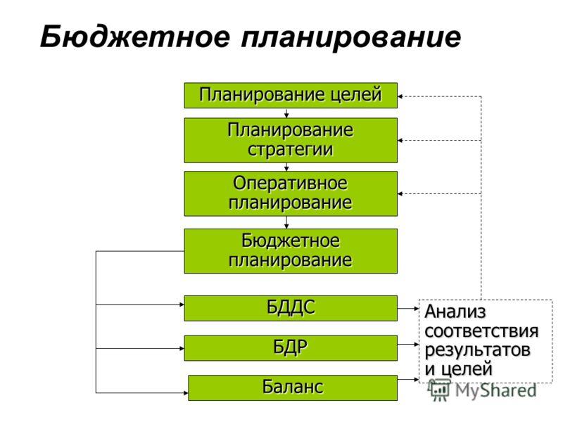 Бюджетное планирование Планирование целей Планирование стратегии Оперативное планирование Бюджетное планирование БДДС БДР Баланс Анализсоответствиярезультатов и целей