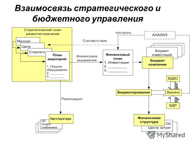 Взаимосвязь стратегического и бюджетного управления