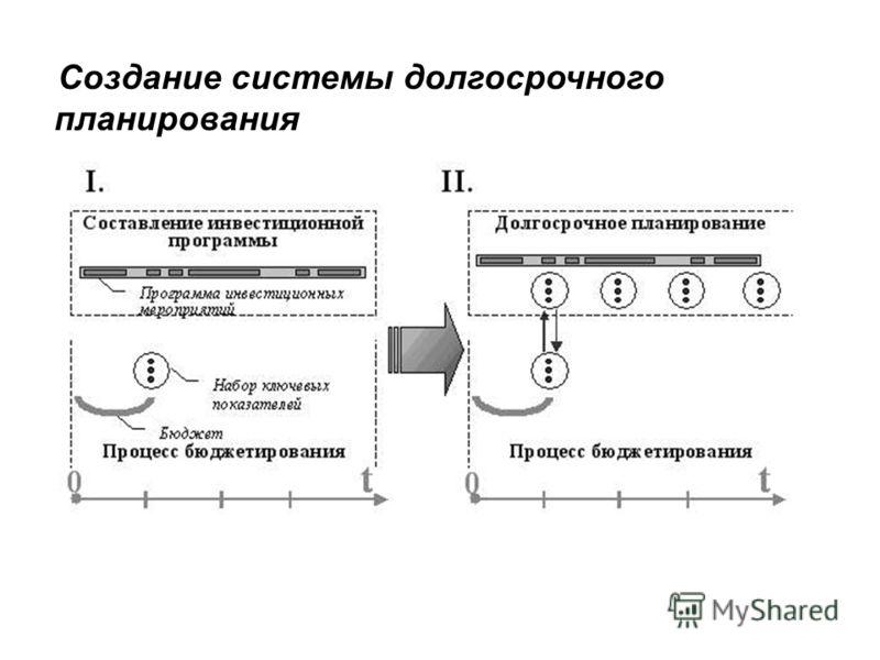 Создание системы долгосрочного планирования