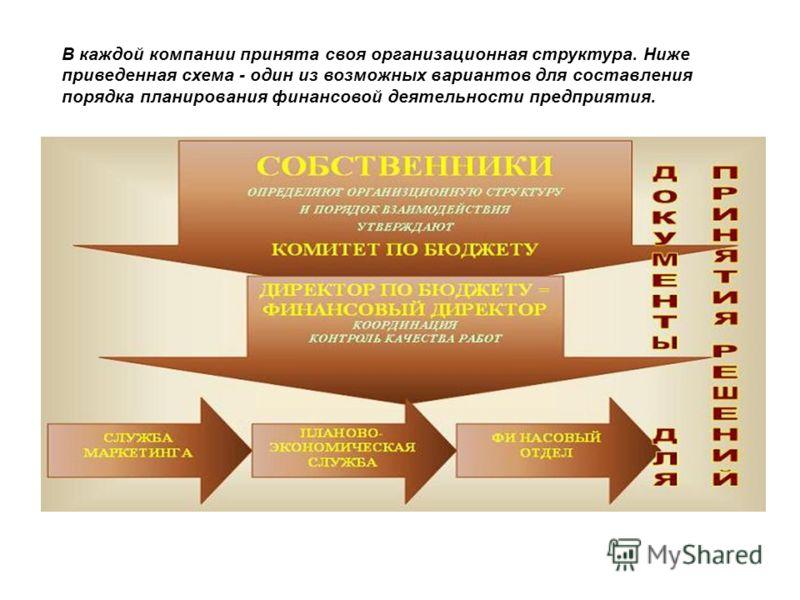В каждой компании принята своя организационная структура. Ниже приведенная схема - один из возможных вариантов для составления порядка планирования финансовой деятельности предприятия.