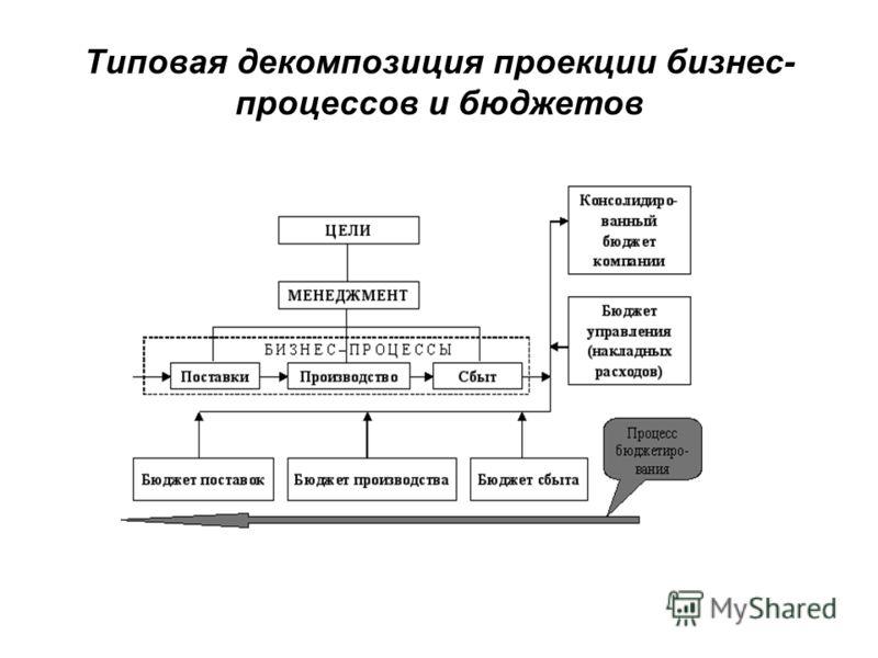 Типовая декомпозиция проекции бизнес- процессов и бюджетов