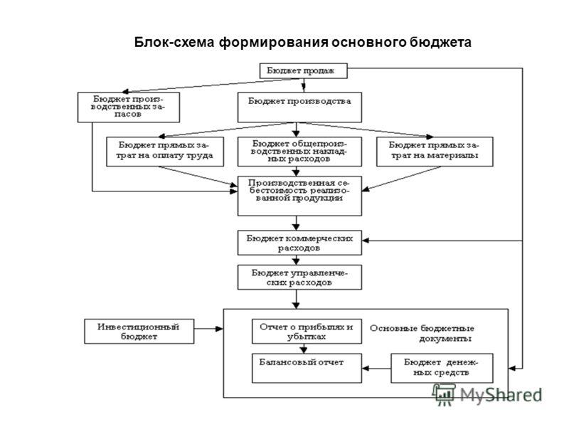 Блок-схема формирования основного бюджета