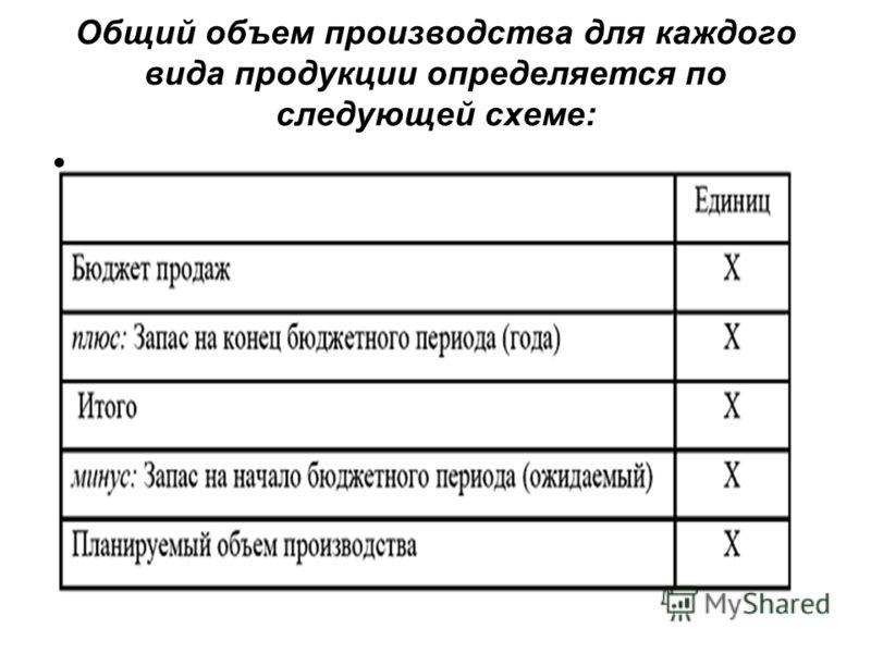 Общий объем производства для каждого вида продукции определяется по следующей схеме:
