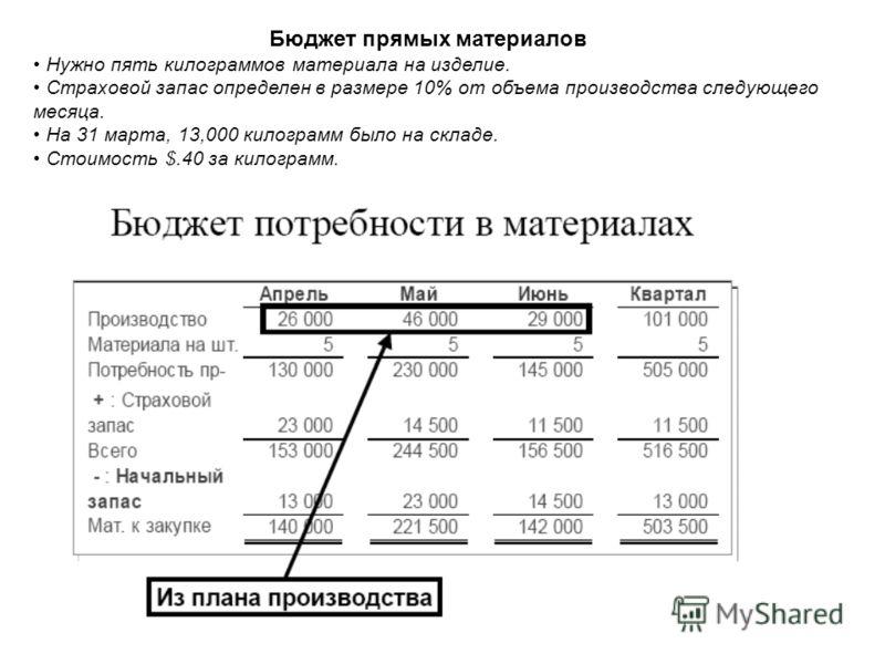 Бюджет прямых материалов Нужно пять килограммов материала на изделие. Страховой запас определен в размере 10% от объема производства следующего месяца. На 31 марта, 13,000 килограмм было на складе. Стоимость $.40 за килограмм.