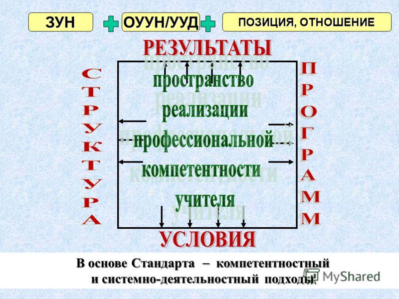 ЗУНОУУН/УУД ПОЗИЦИЯ, ОТНОШЕНИЕ В основе Стандарта компетентностный и системно-деятельностный подходы