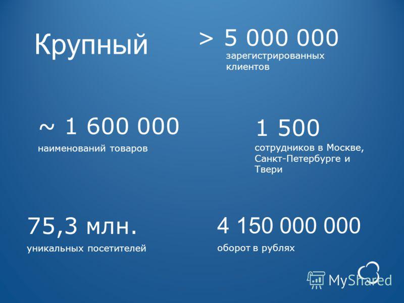 Крупный 1 500 сотрудников в Москве, Санкт-Петербурге и Твери 4 150 000 000 оборот в рублях 75,3 млн. уникальных посетителей ~ 1 600 000 наименований товаров > 5 000 000 зарегистрированных клиентов