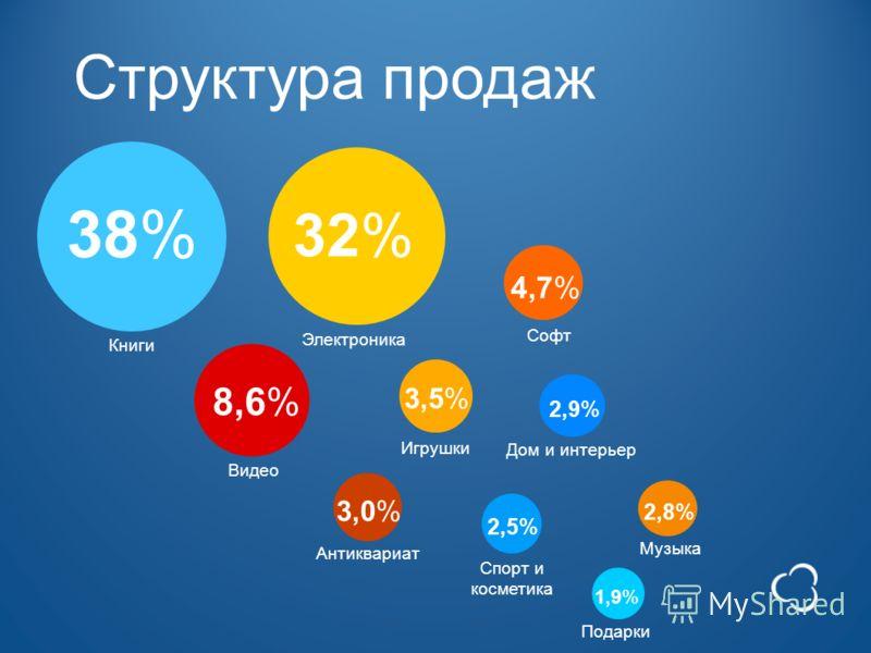 Структура продаж Книги 38% 32%32% Электроника 8,6% Видео 4,7%4,7% Софт 3,5%3,5% Игрушки 3,0%3,0% Антиквариат 2,9%2,9% Дом и интерьер 2,8%2,8% Музыка 2,5%2,5% Спорт и косметика Подарки 1,9%1,9%