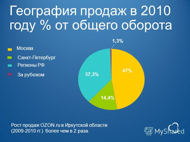 География продаж в 2010 году % от общего оборота За рубежом Москва Санкт-Петербург Регионы РФ 47% 14,4% 37,3% 1,3% Рост продаж OZON.ru в Иркутской области (2009-2010 гг.) более чем в 2 раза.