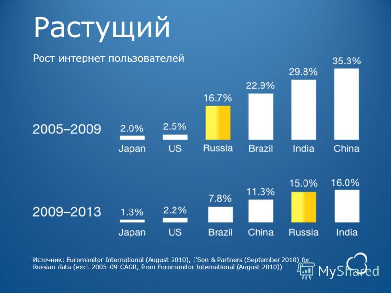 Источник: Euromonitor International (August 2010), JSon & Partners (September 2010) for Russian data (excl. 2005–09 CAGR, from Euromonitor International (August 2010)) Растущий Рост интернет пользователей