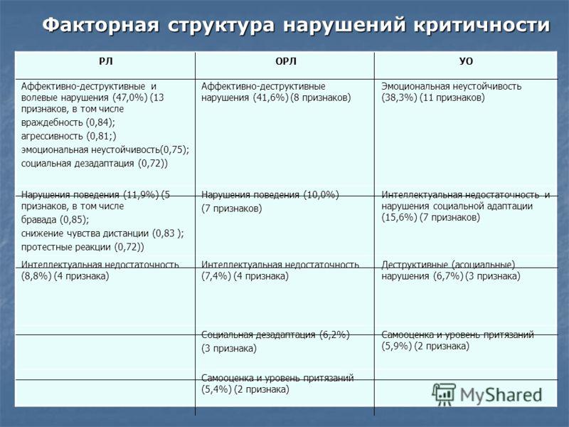 Факторная структура нарушений критичности РЛОРЛУО Аффективно-деструктивные и волевые нарушения (47,0%) (13 признаков, в том числе враждебность (0,84); агрессивность (0,81;) эмоциональная неустойчивость(0,75); социальная дезадаптация (0,72)) Аффективн