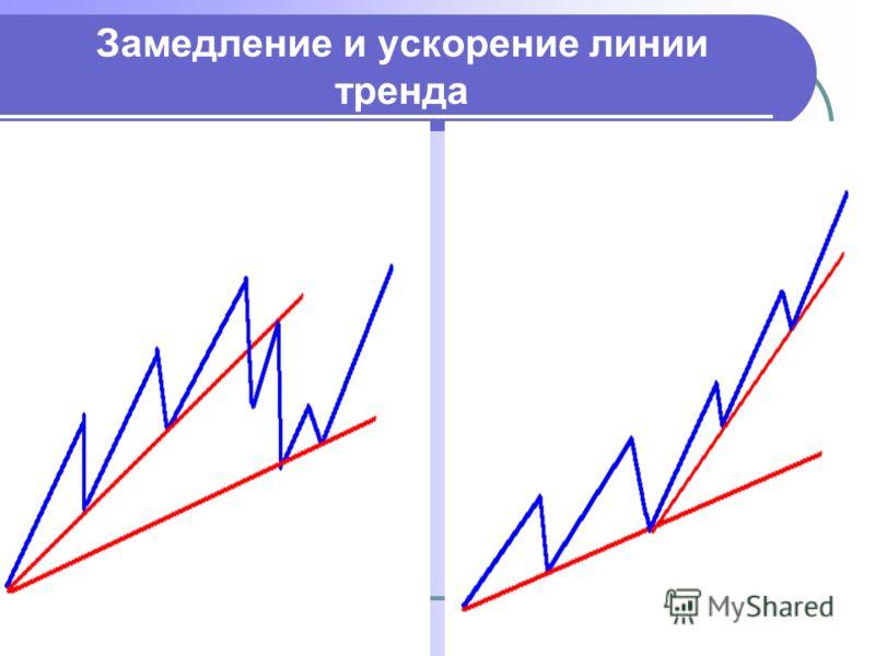 Замедление и ускорение линии тренда