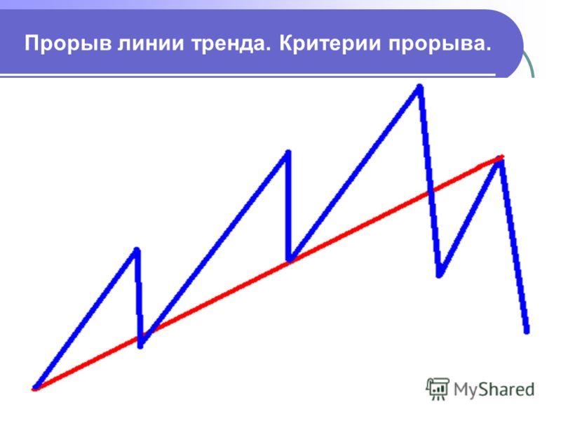 Прорыв линии тренда. Критерии прорыва.