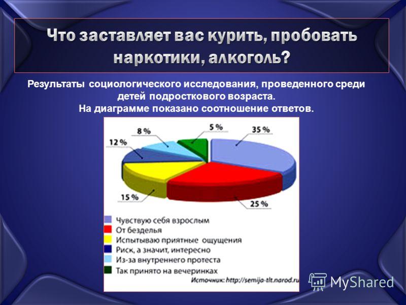 Результаты социологического исследования, проведенного среди детей подросткового возраста. На диаграмме показано соотношение ответов.