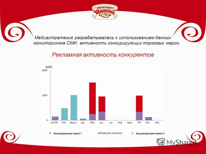 Медиастратегия разрабатывалась с использованием данных мониторингов СМИ, активности конкурирующих торговых марок. Рекламная активность конкурентов