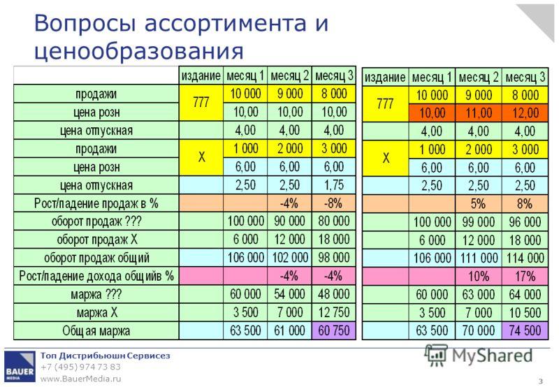 Топ Дистрибьюшн Сервисез +7 (495) 974 73 83 www.BauerMedia.ru Вопросы ассортимента и ценообразования 3