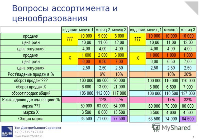 Топ Дистрибьюшн Сервисез +7 (495) 974 73 83 www.BauerMedia.ru Вопросы ассортимента и ценообразования 4