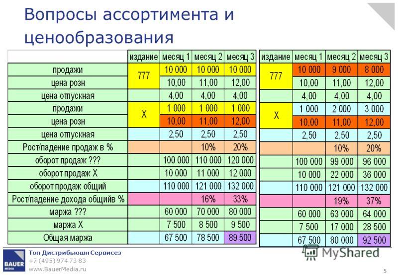 Топ Дистрибьюшн Сервисез +7 (495) 974 73 83 www.BauerMedia.ru Вопросы ассортимента и ценообразования 5