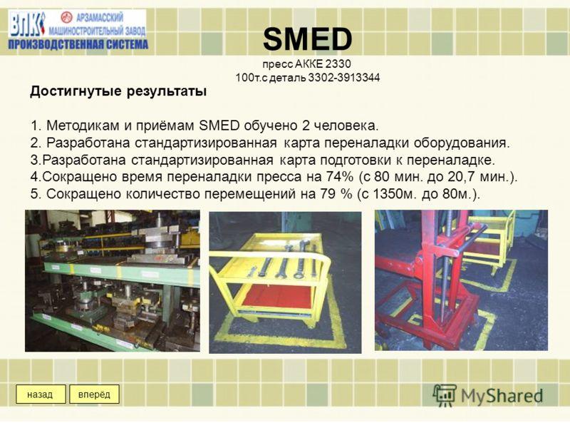 После внедрения Достигнутые результаты 1. Методикам и приёмам SMED обучено 2 человека. 2. Разработана стандартизированная карта переналадки оборудования. 3.Разработана стандартизированная карта подготовки к переналадке. 4.Сокращено время переналадки