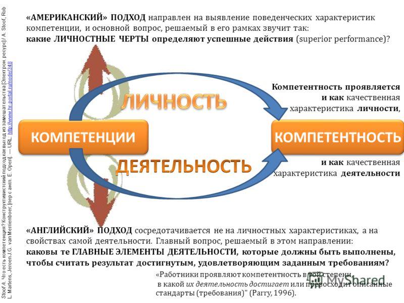 Компетентность проявляется и как качественная характеристика личности, и как качественная характеристика деятельности КОМПЕТЕНЦИИ КОМПЕТЕНТНОСТЬ «АМЕРИКАНСКИЙ» ПОДХОД направлен на выявление поведенческих характеристик компетенции, и основной вопрос,