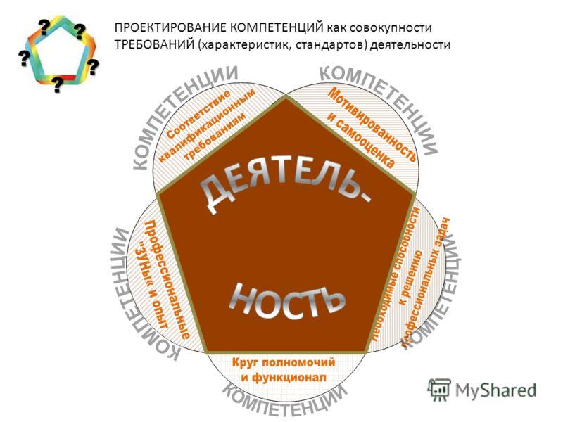 ПРОЕКТИРОВАНИЕ КОМПЕТЕНЦИЙ как совокупности ТРЕБОВАНИЙ (характеристик, стандартов) деятельности ? ? ? ? ?