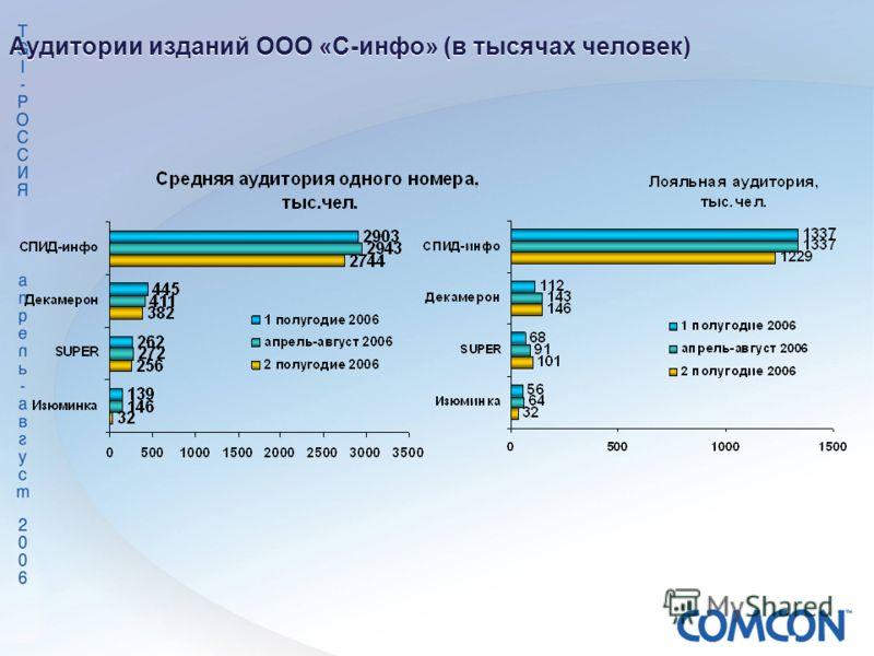 Аудитории изданий ООО «С-инфо» (в тысячах человек)