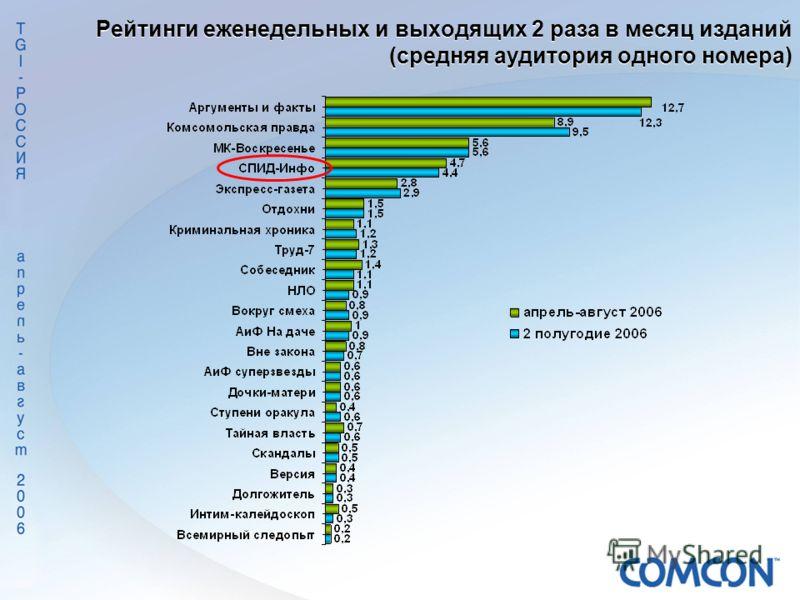 Рейтинги еженедельных и выходящих 2 раза в месяц изданий (средняя аудитория одного номера)