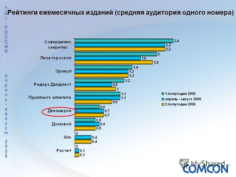 Рейтинги ежемесячных изданий (средняя аудитория одного номера)