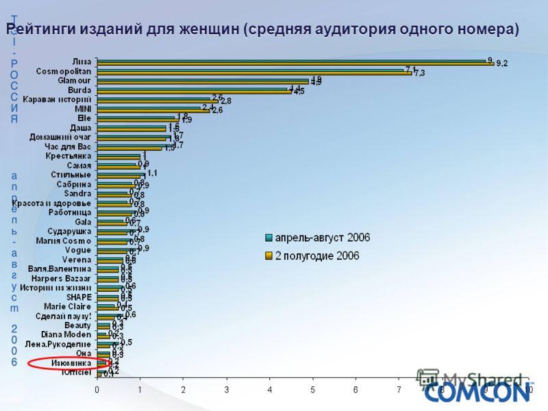 Рейтинги изданий для женщин (средняя аудитория одного номера)