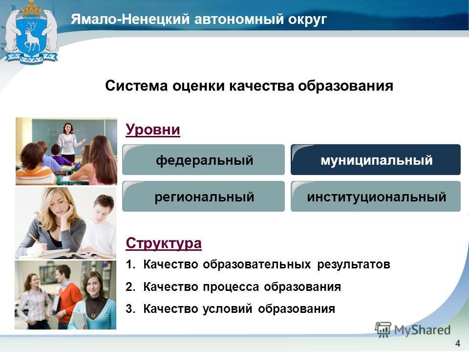 Ямало-Ненецкий автономный округ федеральный региональныймуниципальный институциональный Уровни Структура 1.Качество образовательных результатов 2.Качество процесса образования 3.Качество условий образования Система оценки качества образования 4