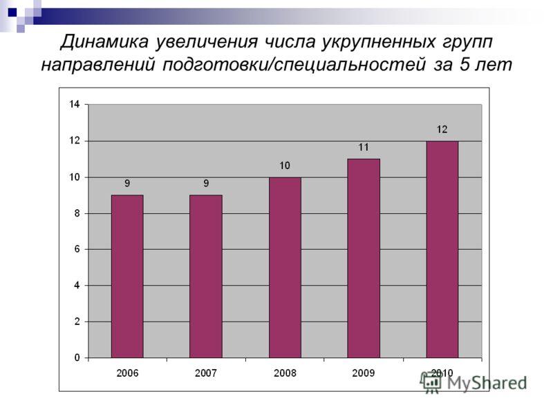 Динамика увеличения числа укрупненных групп направлений подготовки/специальностей за 5 лет