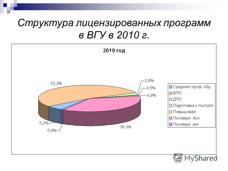 Структура лицензированных программ в ВГУ в 2010 г.