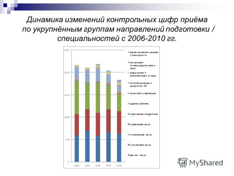 Динамика изменений контрольных цифр приёма по укрупнённым группам направлений подготовки / специальностей с 2006-2010 гг.