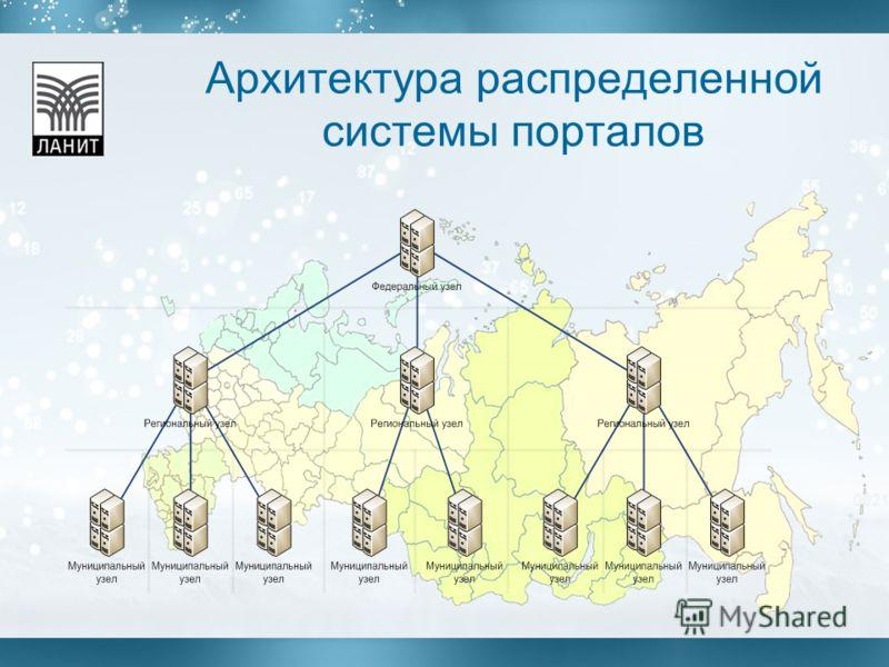 Архитектура распределенной системы порталов