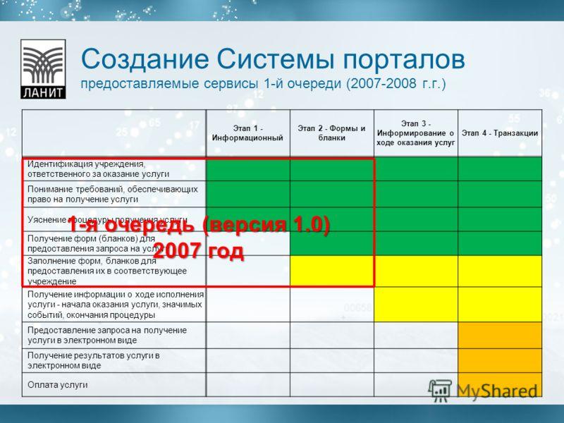 Создание Системы порталов предоставляемые сервисы 1-й очереди (2007-2008 г.г.) Этап 1 - Информационный Этап 2 - Формы и бланки Этап 3 - Информирование о ходе оказания услуг Этап 4 - Транзакции Идентификация учреждения, ответственного за оказание услу