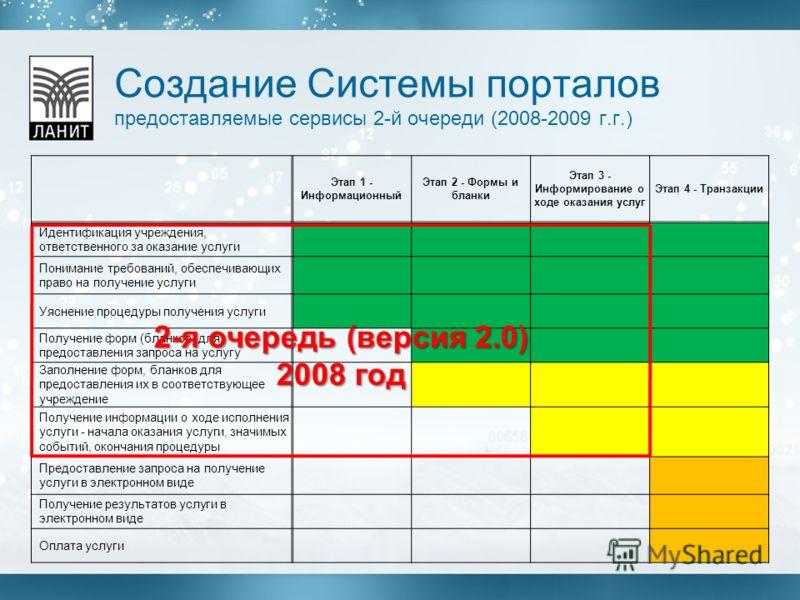 Создание Системы порталов предоставляемые сервисы 2-й очереди (2008-2009 г.г.) Этап 1 - Информационный Этап 2 - Формы и бланки Этап 3 - Информирование о ходе оказания услуг Этап 4 - Транзакции Идентификация учреждения, ответственного за оказание услу
