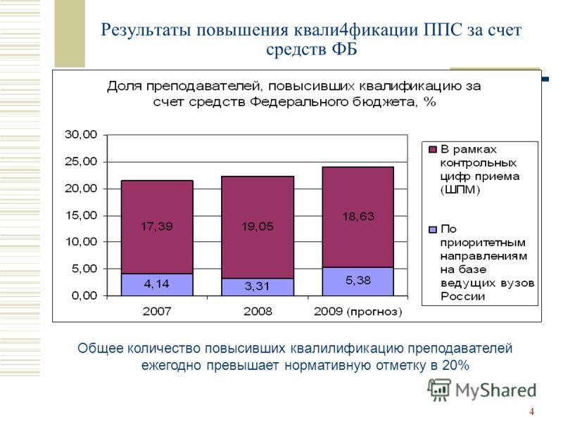 4 Результаты повышения квали4фикации ППС за счет средств ФБ Общее количество повысивших квалилификацию преподавателей ежегодно превышает нормативную отметку в 20%