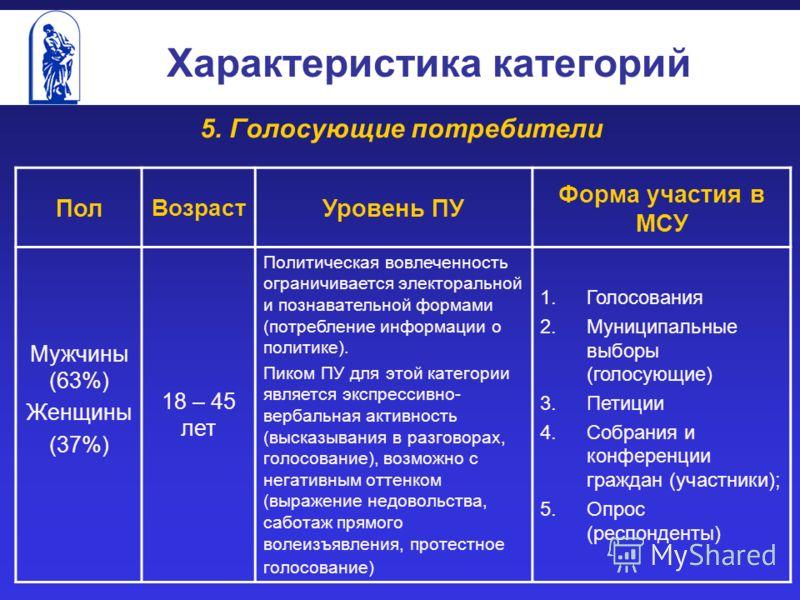 Характеристика категорий 5. Голосующие потребители Пол Возраст Уровень ПУ Форма участия в МСУ Мужчины (63%) Женщины (37%) 18 – 45 лет Политическая вовлеченность ограничивается электоральной и познавательной формами (потребление информации о политике)