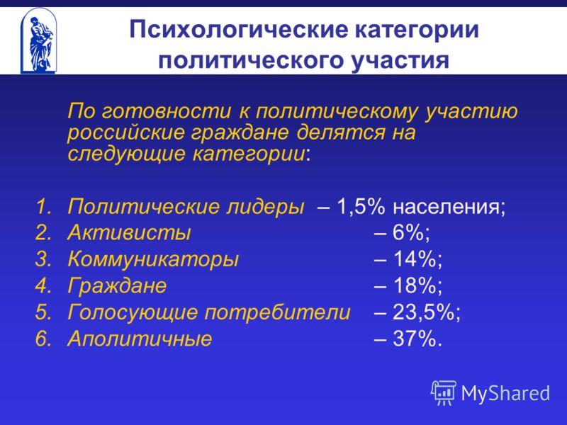 Психологические категории политического участия По готовности к политическому участию российские граждане делятся на следующие категории: 1.Политические лидеры – 1,5% населения; 2.Активисты – 6%; 3.Коммуникаторы – 14%; 4.Граждане – 18%; 5.Голосующие