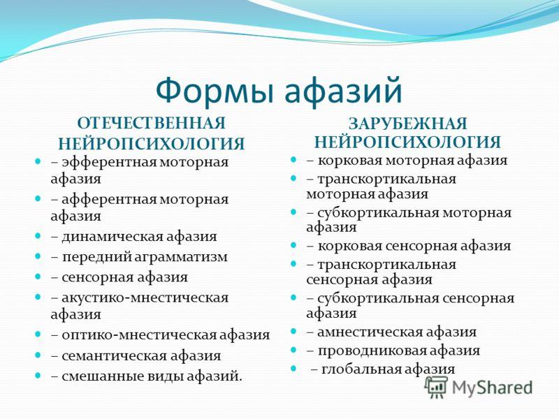Формы афазий ОТЕЧЕСТВЕННАЯ НЕЙРОПСИХОЛОГИЯ ЗАРУБЕЖНАЯ НЕЙРОПСИХОЛОГИЯ – эфферентная моторная афазия – афферентная моторная афазия – динамическая афазия – передний аграмматизм – сенсорная афазия – акустико-мнестическая афазия – оптико-мнестическая афа