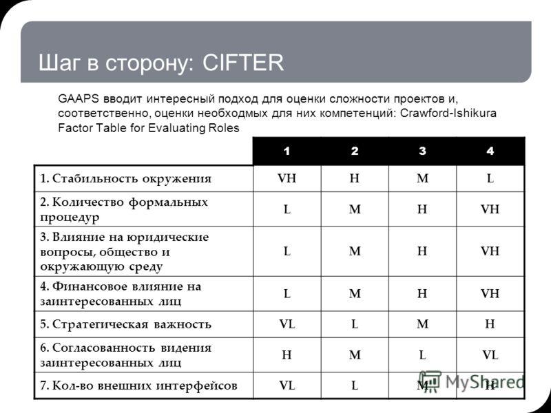 Шаг в сторону: CIFTER GAAPS вводит интересный подход для оценки сложности проектов и, соответственно, оценки необходмых для них компетенций: Crawford-Ishikura Factor Table for Evaluating Roles 15.05.2013 12:15© THK-BP presentation name13 1234 1. Стаб